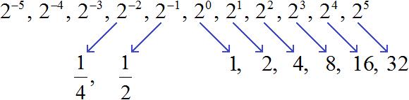степень с ц.п. рисунок 3