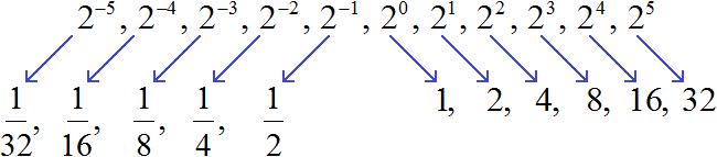 степень с ц.п. рисунок 4