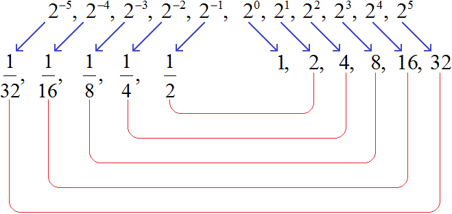 степень с ц.п. рисунок 5