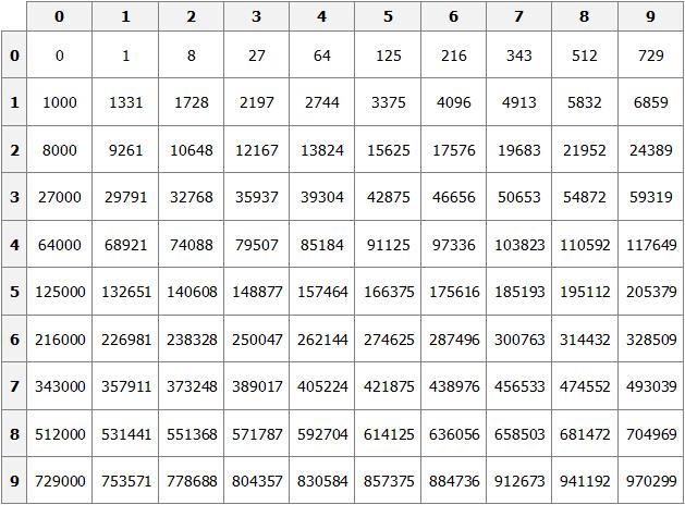 таблица кубов рисунок 1