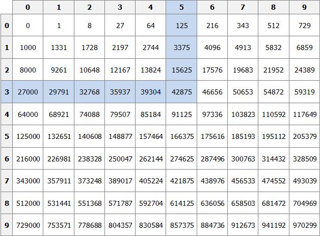 таблица кубов рисунок 2