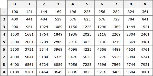 таблица квадратов рисунок 1