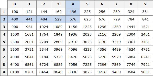таблица квадратов рисунок 2