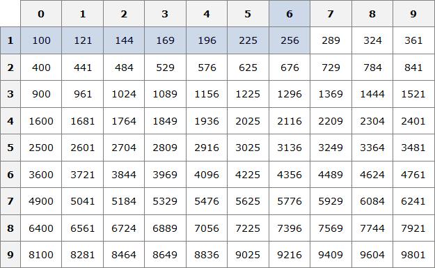 таблица квадратов кв ч 256