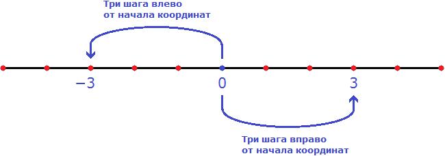 модуль числа рисунок 10